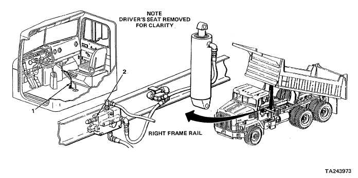 Dump Body Control Lever : Dump body does not stay up