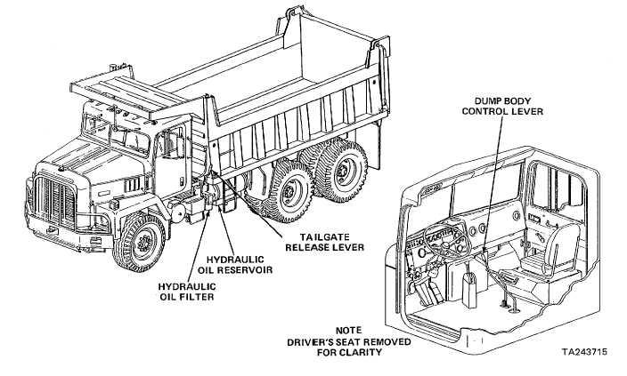 Dump Body Control Lever : Tailgate release lever
