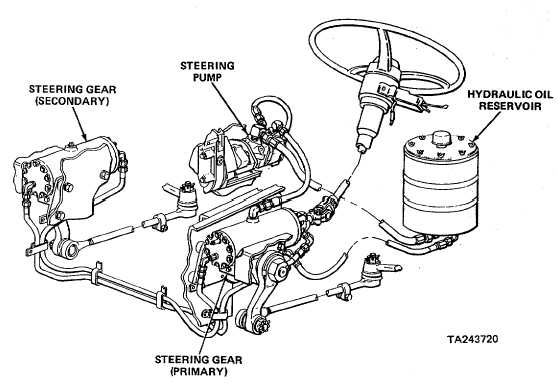 Volvo Fm Truck Wiring Diagram And Cable Harness moreover TM 10 3930 647 14 P0078 further 5rx7o Mercedes Benz 420sel Installing Stereo System as well Gm Lu3 Engine additionally 2008 Freightliner M2 Ac Wiring Diagram. on truck air brake system diagram